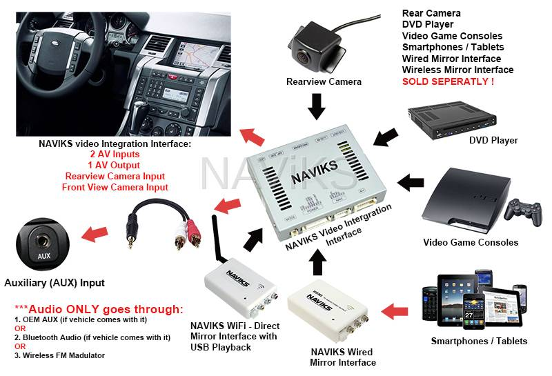 2005 2009 Range Rover Sport L320 Video Integration Interface