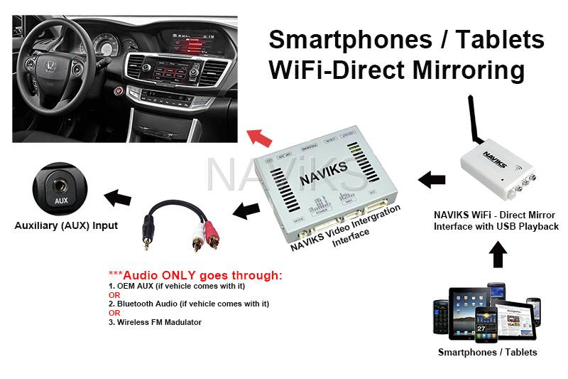 naviks wireless smartphone mirror interface usb media video audio hdmi or av out. Black Bedroom Furniture Sets. Home Design Ideas