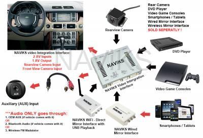 Range Rover - 2005 - 2009 Range Rover HSE (L322) HDMI Video Interface - Image 2